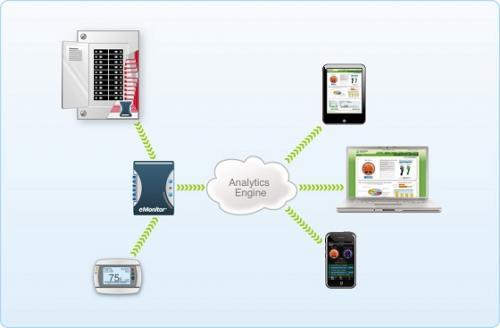 Whole House Electricity Monitoring : Powerhouse dynamics emonitor mapawatt