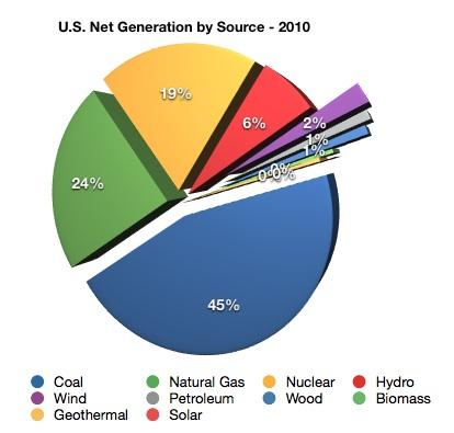 Where Does U.S. Electricity Come From?   Mapawatt