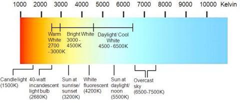 sc 1 st  Mapawatt & What is Color Temperature? | Mapawatt azcodes.com