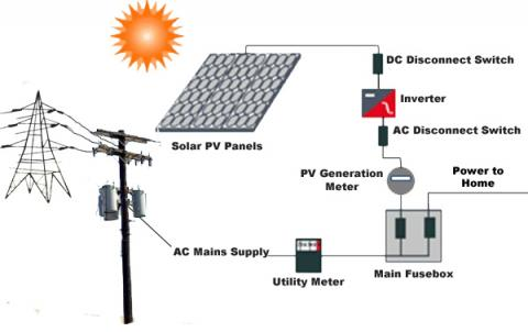 residential solar pv installation mapawatt solar electrical connections diagrams the majority of homeowners will install solar pv panels on their roof, but if your roof wont work and you have the space on the ground,